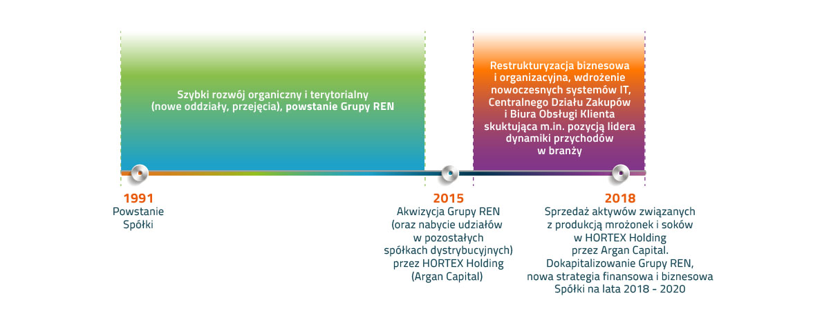 Schemat historii firmy